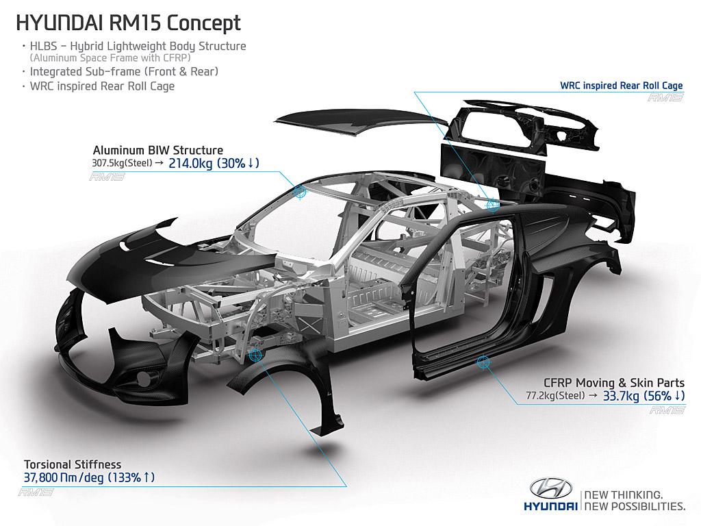 현대 고성능차 N 어디까지 왔나 미드십 컨셉카 Rm15 상세 해부 모터리언 Motorian