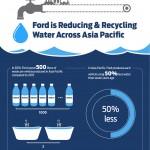 포드, 아시아 태평양 공장서 물 사용량 절감 계획 밝혀 (1)