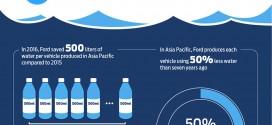 포드, 환경 및 생태계 보호를 위해 물 사용량 절감에 나서다