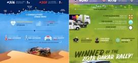 푸조 토탈 팀, '2018 다카르 랠리' 최종 우승으로 대회 3연패 달성