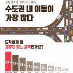 """SK엔카닷컴, """"고향 방문길, 수도권 내 이동 가장 많아"""""""