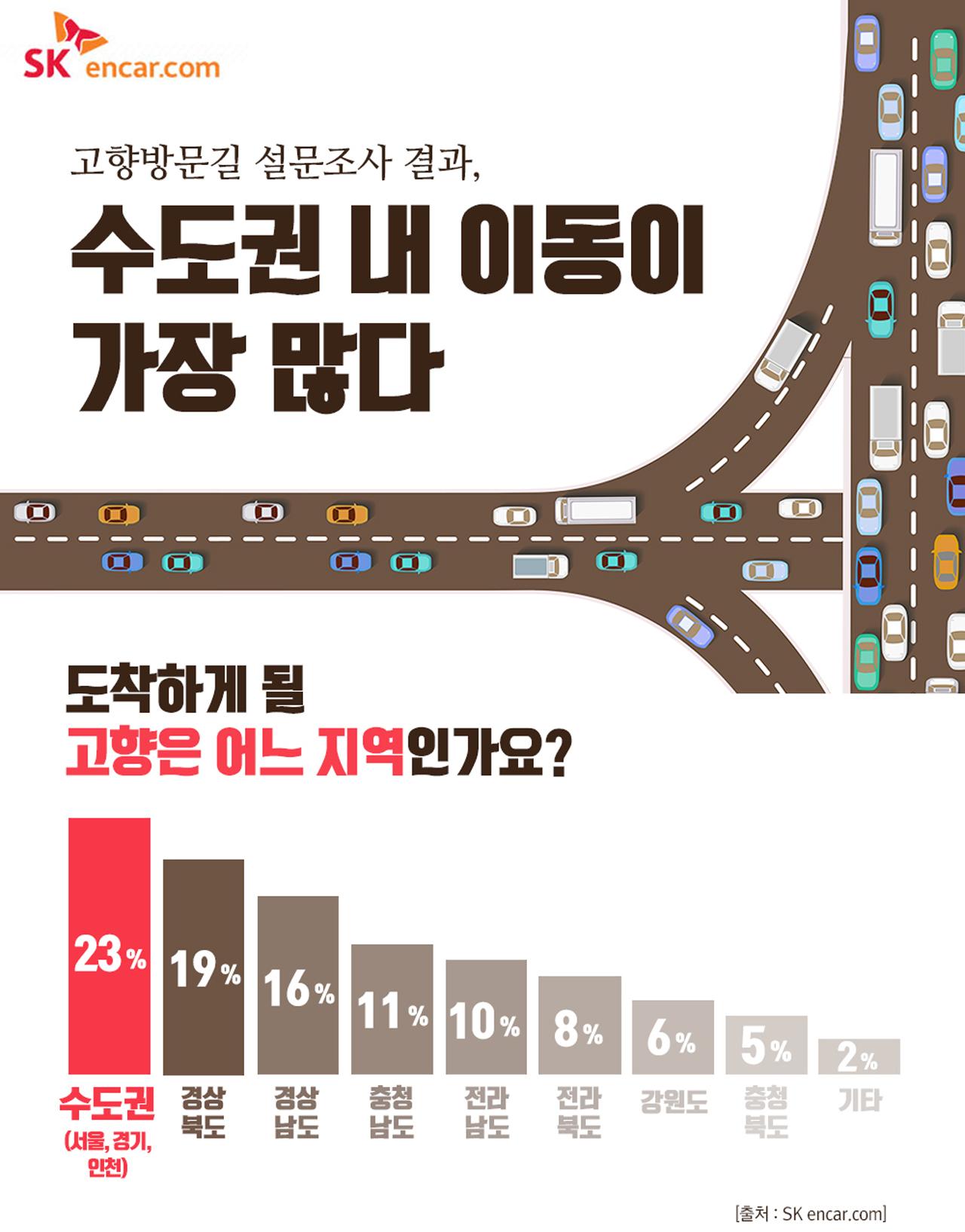 [첨부] 설 명절 고향 방문길 계획