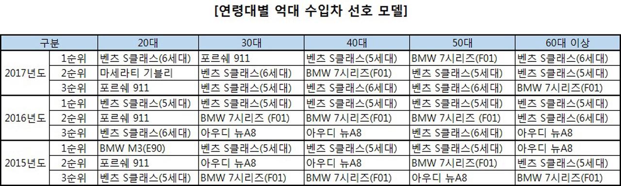 [SK엔카닷컴] 연령대별 프리미엄 수입차 선호 모델