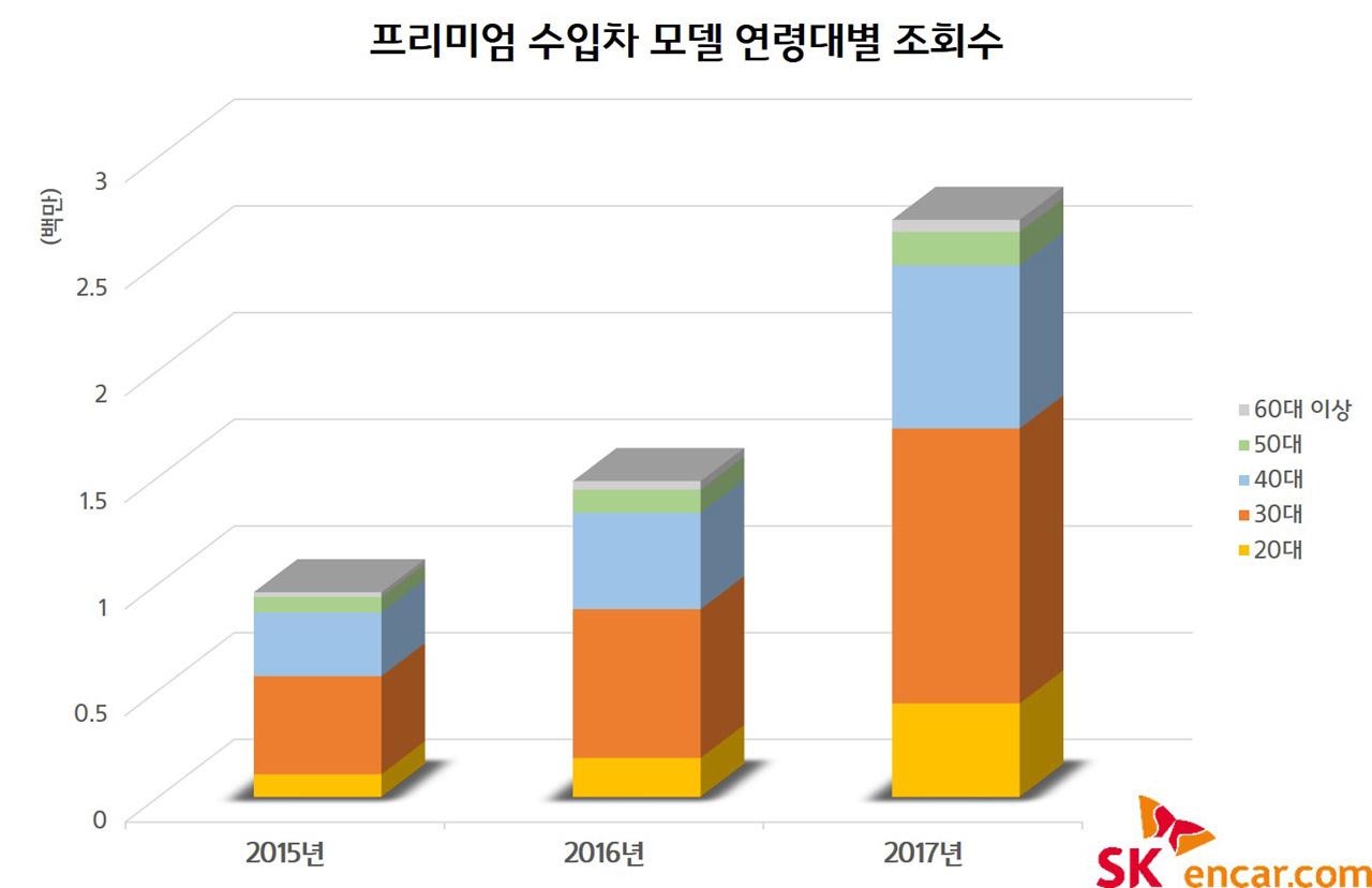[SK엔카닷컴] 프리미엄 수입차 모델 연령대별 조회수