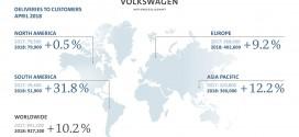 폭스바겐 그룹, 4월 전세계 인도량 92만대 달성