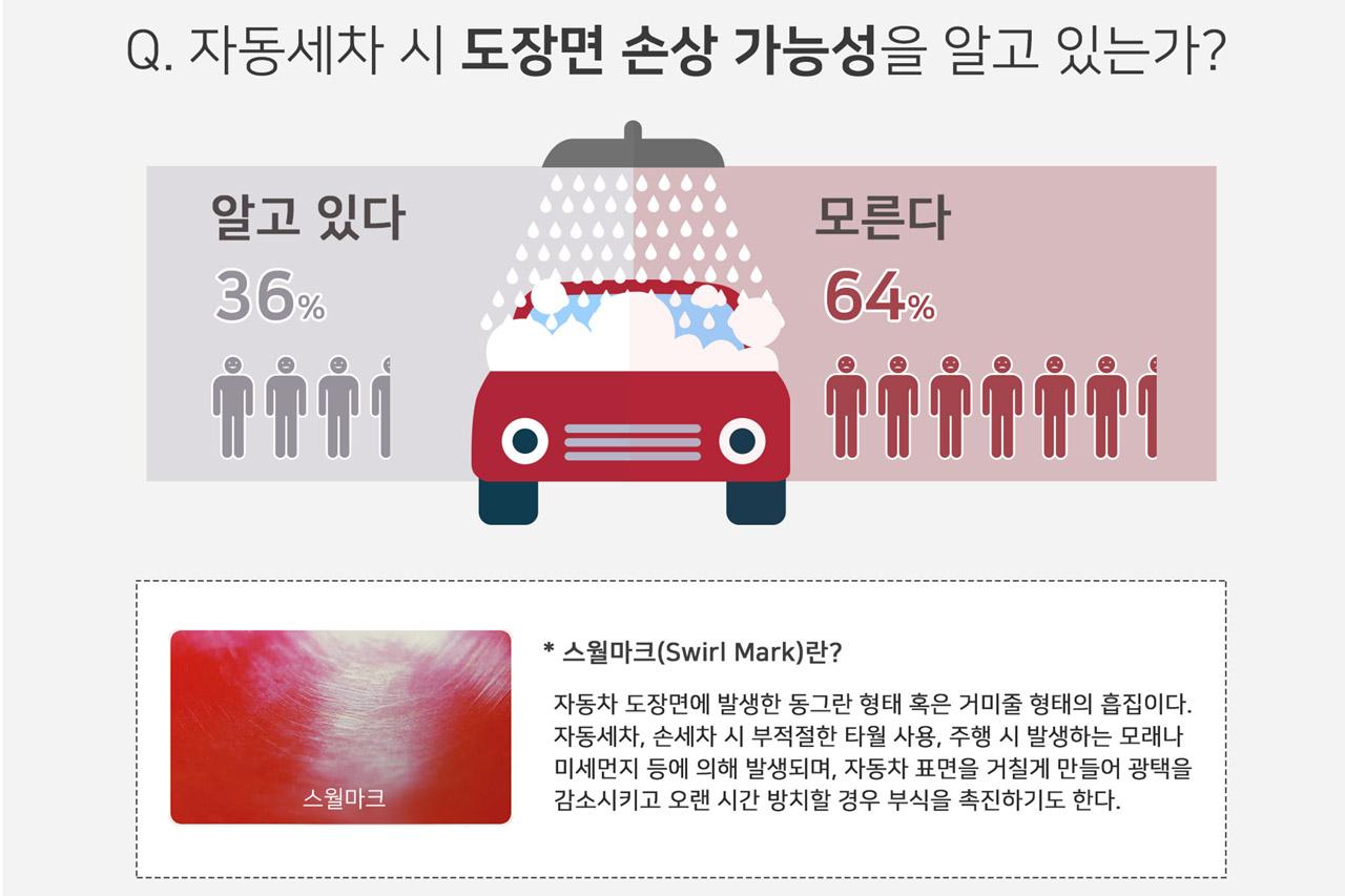 [불스원] 자동세차 이용자 설문조사