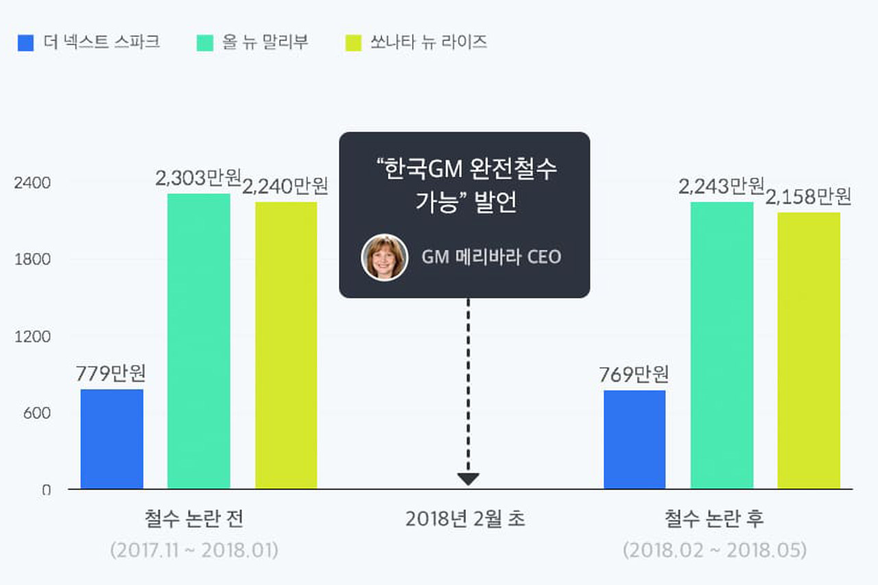 2. (graph)heydealer-쉐보레_철수파동a