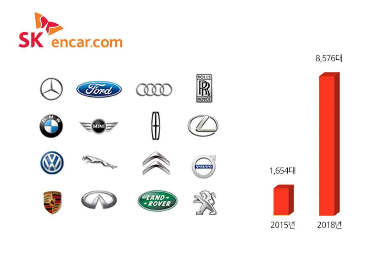 [SK엔카닷컴] 브랜드 인증 차량 등록대수 추이