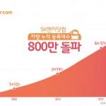 SK엔카닷컴 누적 등록대수 800만 대 돌파