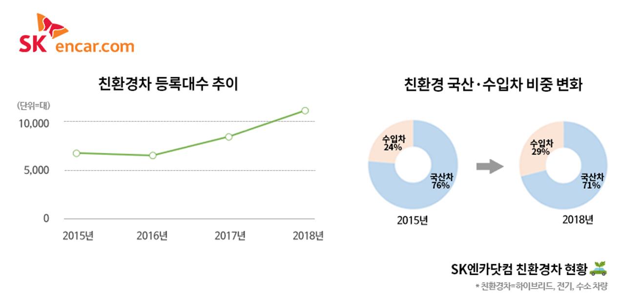 [참고 이미지] SK엔카닷컴 친환경차 현황