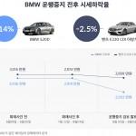 BMW 520d 중고차 시세, 10일만에 14.3% 하락