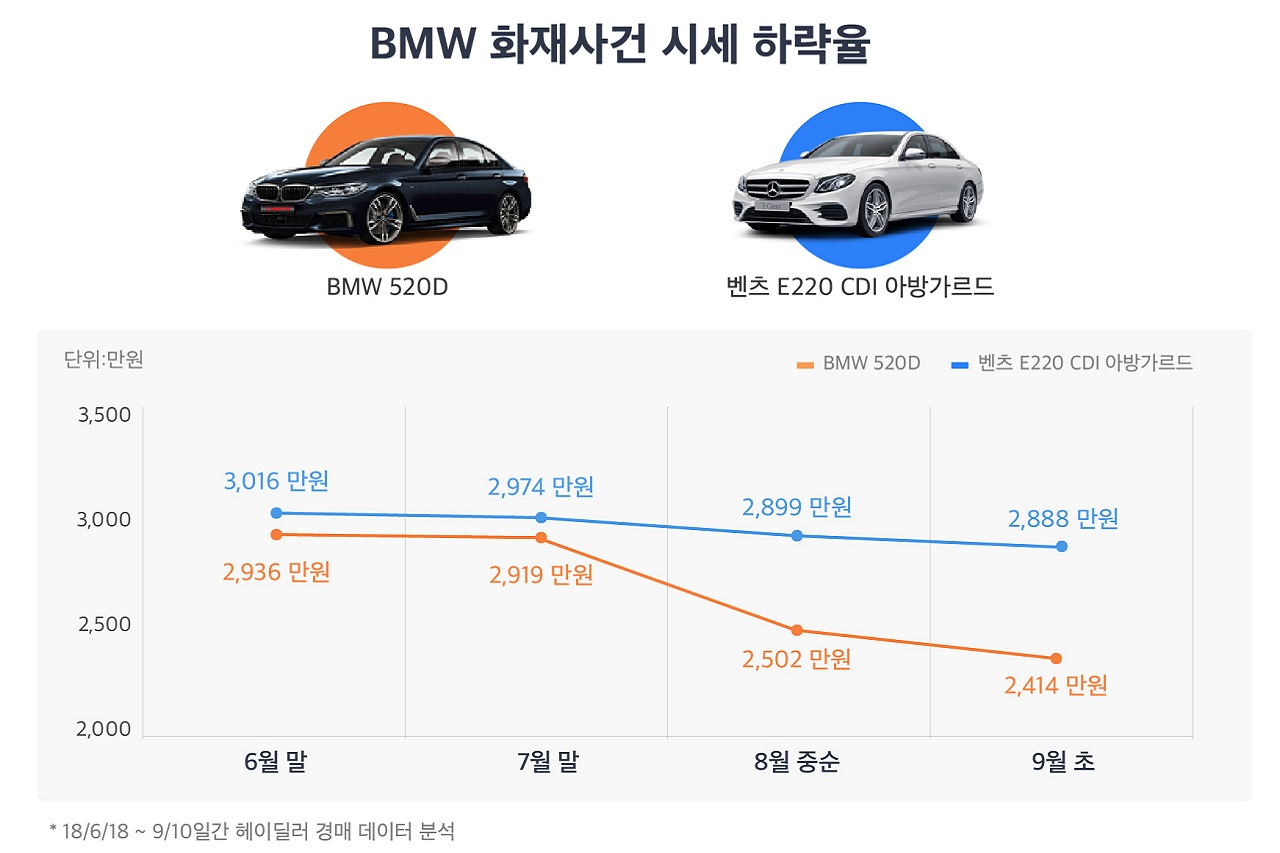 (Graph)BMW going price