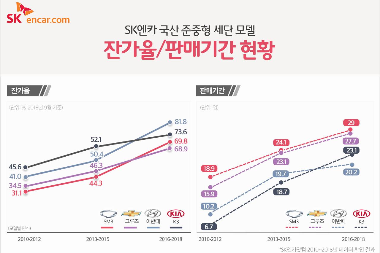 [SK엔카닷컴] 국산 준중형 모델 잔가율 및 판매기간