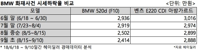 (Table)BMW going price