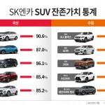 """""""대세 SUV, 1년 뒤 잔존가치는 얼마?"""" 기아 쏘렌토, 벤츠 GLC클래스 잔존가치 1등"""