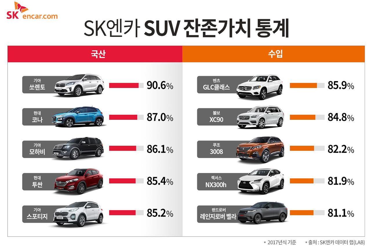 [참고 이미지] SK엔카 SUV 잔존가치 통계