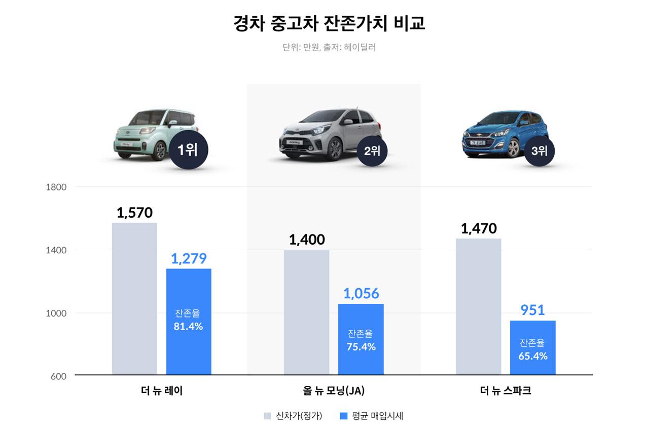 181224 [Heydealer] Small car Graph