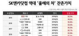 SK엔카닷컴, 역대 올해의 차 수상 모델의 잔존가치는?