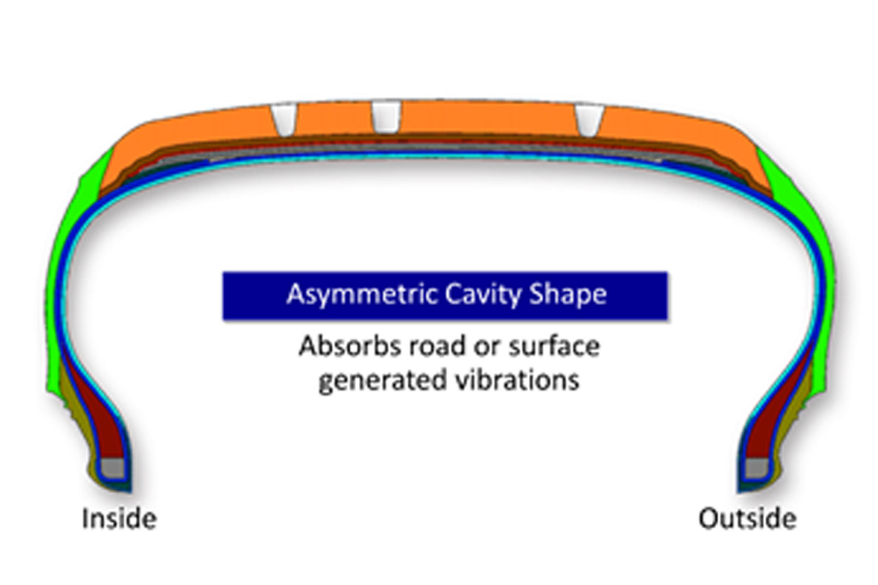 asymmetric cavity shape