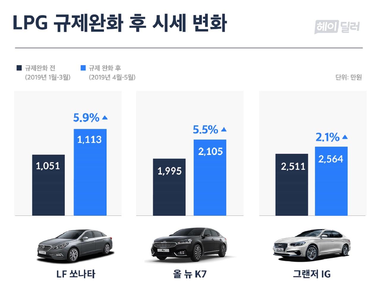 [Graph] LPG Price