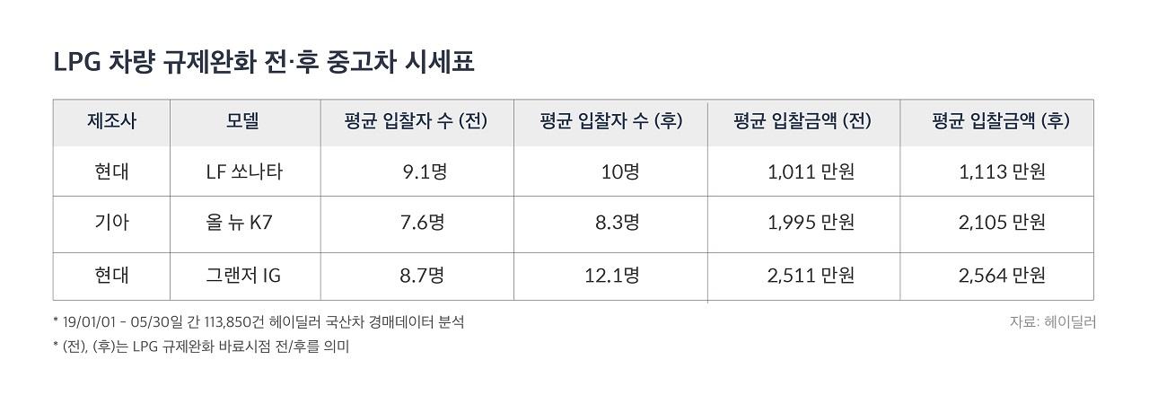 [Table] LPG Price