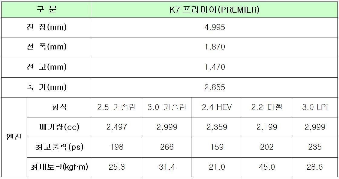 k7 제원