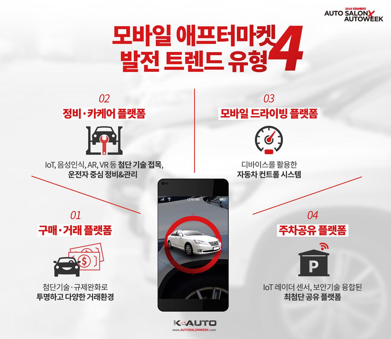 모바일 플랫폼 · 자동차 애프터마켓 결합, 디지털 애프터마켓 시장 확대 기대