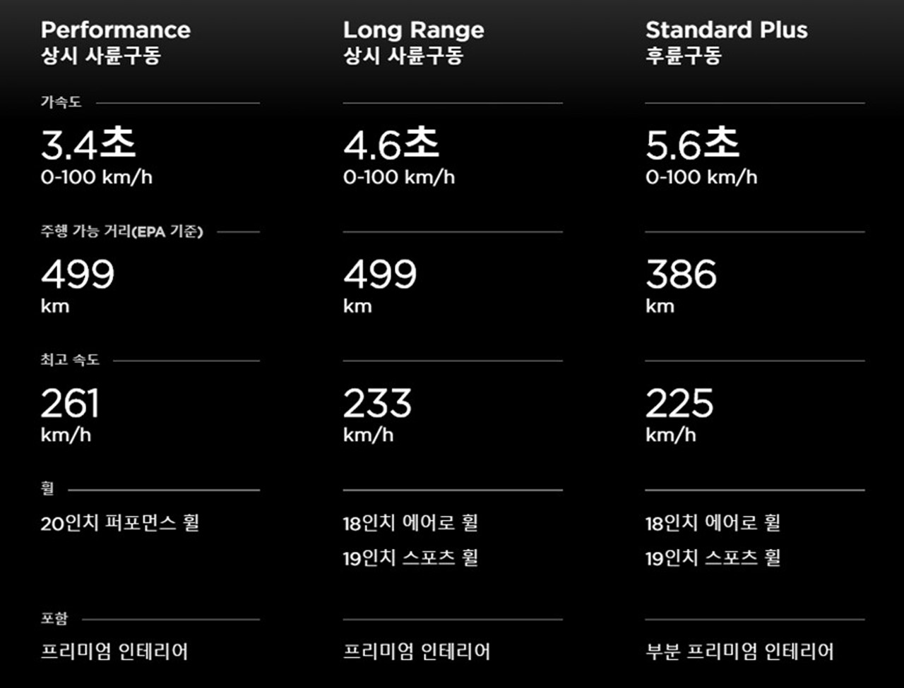 Model 3_트림정보