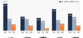 일본차, 8월 들어 중고차 시장 인기도 최대 62% 하락