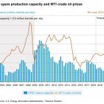 사우디 석유시설 피폭에 국제 유가 급등, 국내 기름값 인상은 불가피