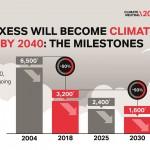랑세스, 2040년까지 '기후중립' 선언