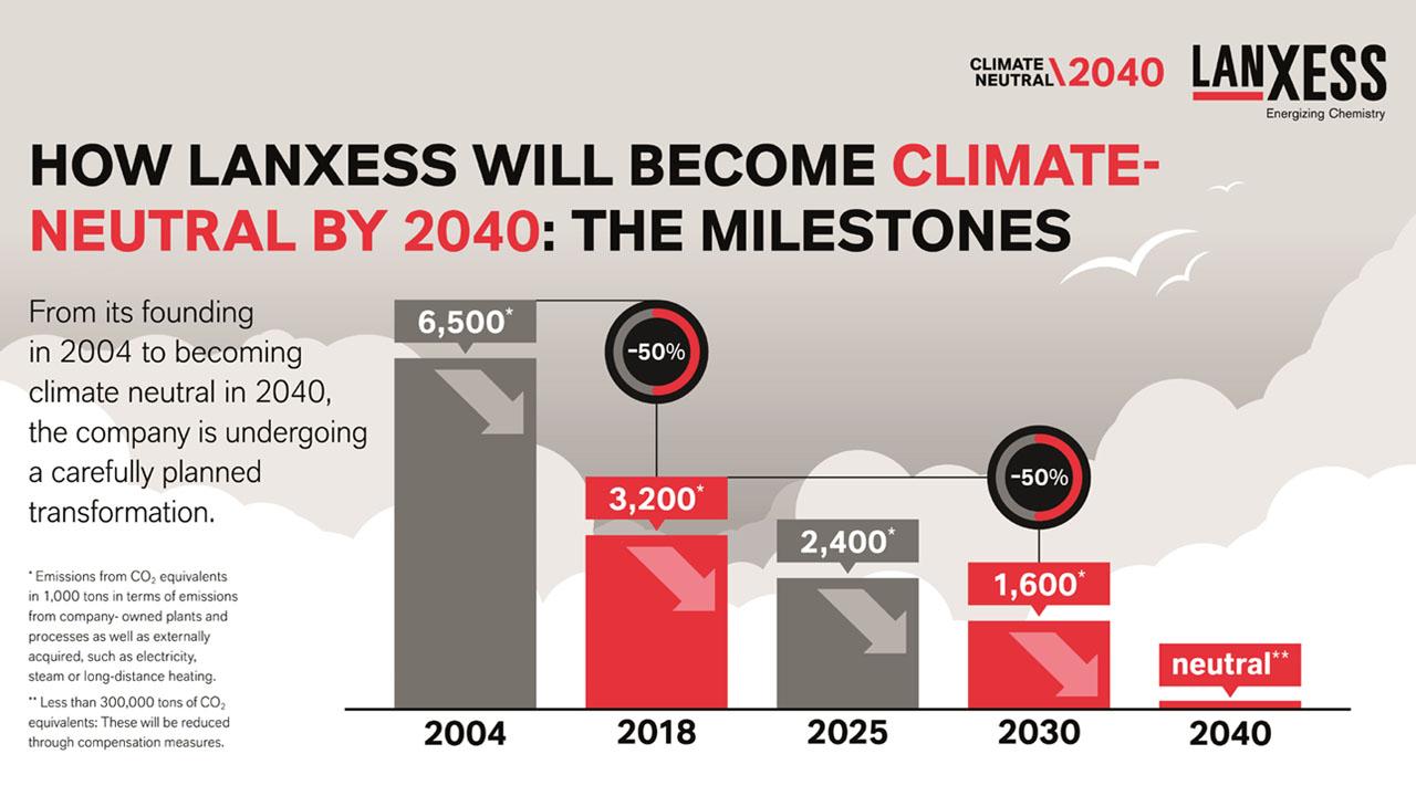 [이미지] 랑세스가 2040년까지 온실가스 배출을 완전히 상쇄해 '기후중립'을 실현한다는 원대한 기후보호 목표를 발표했다