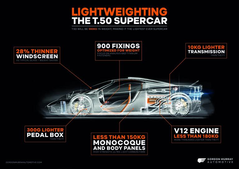 gordon-murray-automotive-t-50-supercar-lightweighting-1590671950