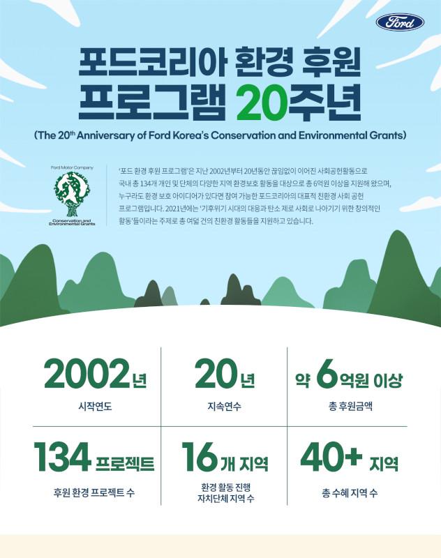 [사진자료] 포드 환경 후원 프로그램_인포그래픽_F